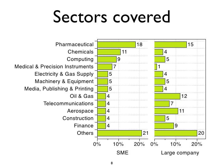 Sectors covered                   Pharmaceutical                       18                               15                ...