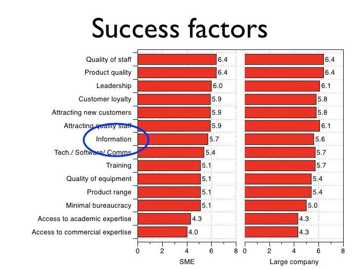 Success factors                 Quality of staff                             6.4                              6.4         ...