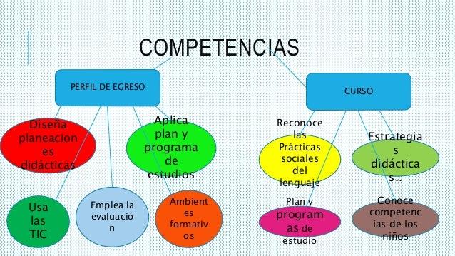 COMPETENCIAS PERFIL DE EGRESO CURSO Diseña planeacion es didácticas Aplica plan y programa de estudios Ambient es formativ...