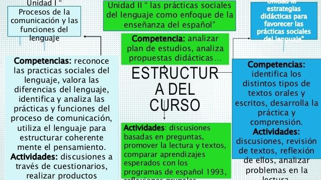 """ESTRUCTUR A DEL CURSO Unidad I """" Procesos de la comunicación y las funciones del lenguaje Competencias: reconoce las pract..."""