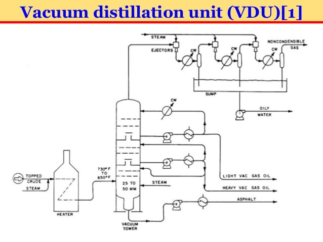37 Vacuum Distillation Unit VDU1