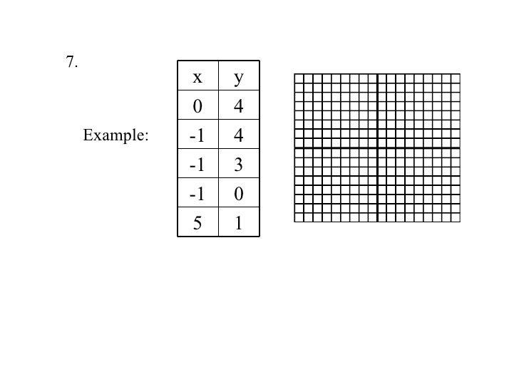 Pre algebra lesson 8-1