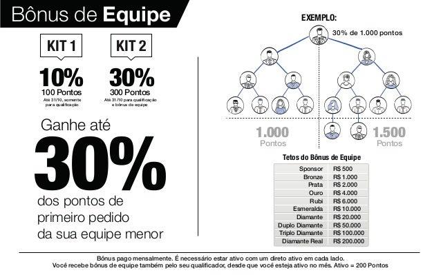 Bônus de Equipe 30%dos pontos de primeiro pedido da sua equipe menor Ganhe até Kit 1 Kit 2 10% 30%300 Pontos100 Pontos 1.0...
