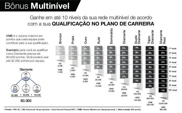 Bônus Multinível 1 Ponto = R$1,50 | VG: Volume de Grupo (pontos) - Inclui Volume Pessoal (VP) | VME: Volume Máximo por Equ...
