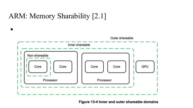 arm architecture reference manual armv7 a