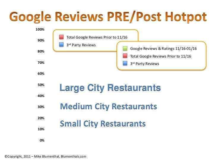 Google Reviews PRE/Post Hotpot<br />100%<br />90%<br />80%<br />70%<br />60%<br />50%<br />40%<br />30%<br />20%<br />10%<...