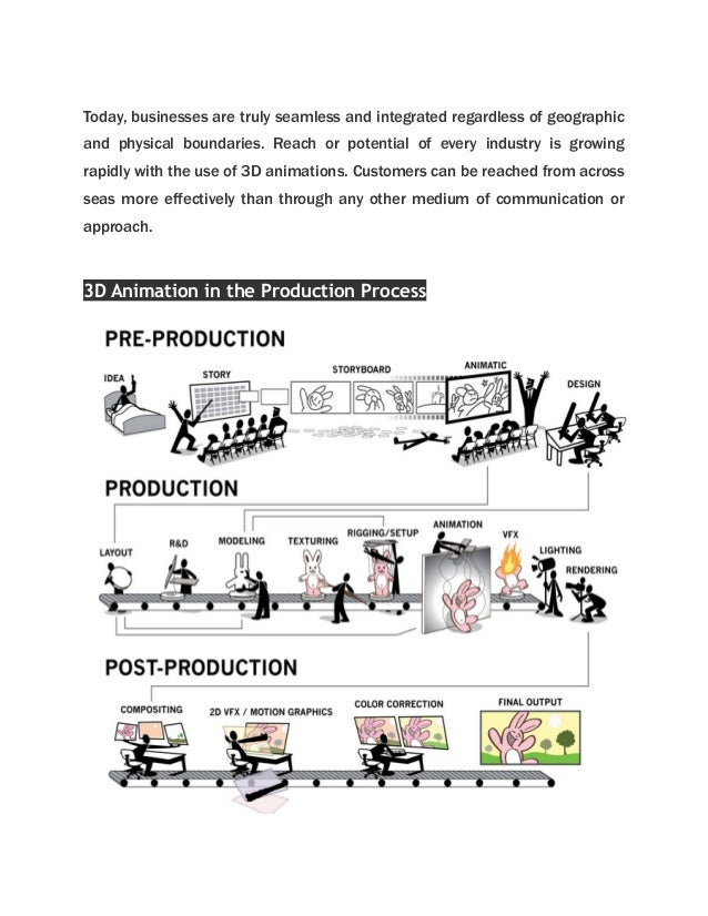 preproduction, production  postproduction process in d animation, wiring diagram