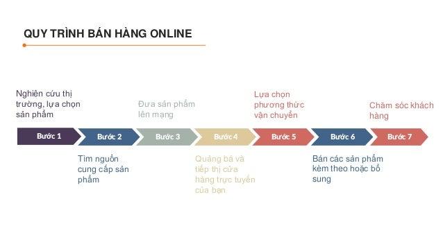 Ezimar - Quy trình bán hàng Online hiệu quả