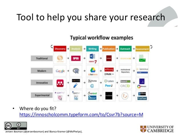 Tool to help you share your research • Where do you fit? https://innoscholcomm.typeform.com/to/Csvr7b?source=M Jeroen Bosm...