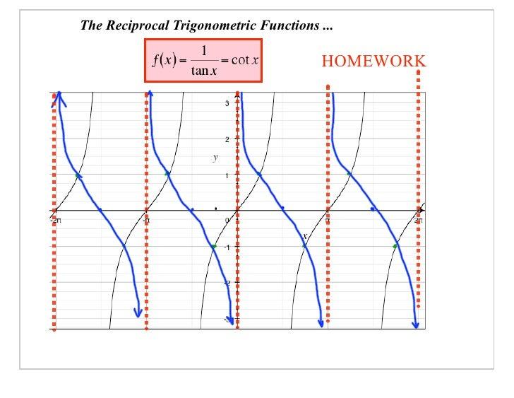 The Reciprocal Trigonometric Functions ...                                         HOMEWORK