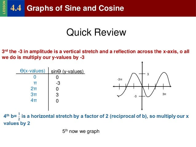 Precalculus 4 4 graphs pf sine and cosine v2 – Sine and Cosine Graphs Worksheet