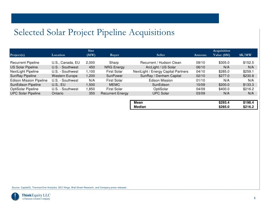 Selected Solar Project Pipeline Acquisitions                                                                    Size      ...