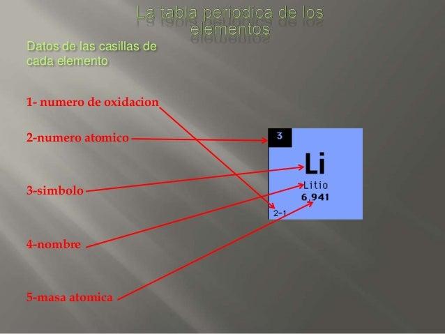 datos - Tabla Periodica De Los Elementos Datos