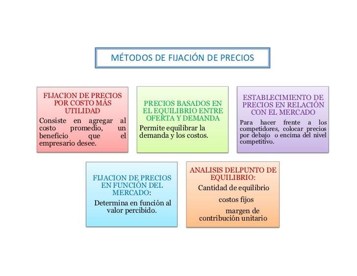 MÉTODOS DE FIJACIÓN DE PRECIOS FIJACION DE PRECIOS                                    ESTABLECIMIENTO DE    POR COSTO MÁS ...