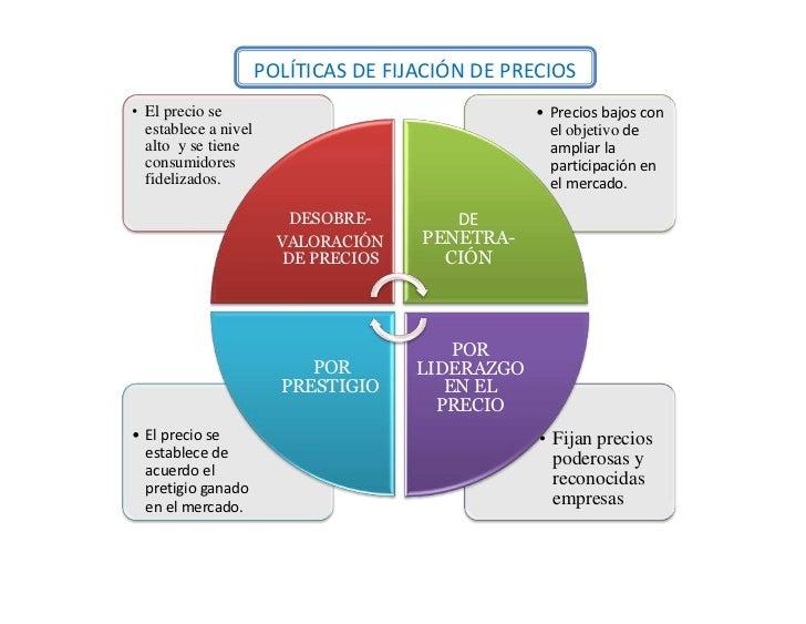 POLÍTICAS DE FIJACIÓN DE PRECIOS• El precio se                                    • Precios bajos con  establece a nivel  ...
