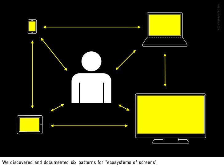 Multiscreen Patterns          Coherence                       Syncronization                   Screen sharing         Devi...