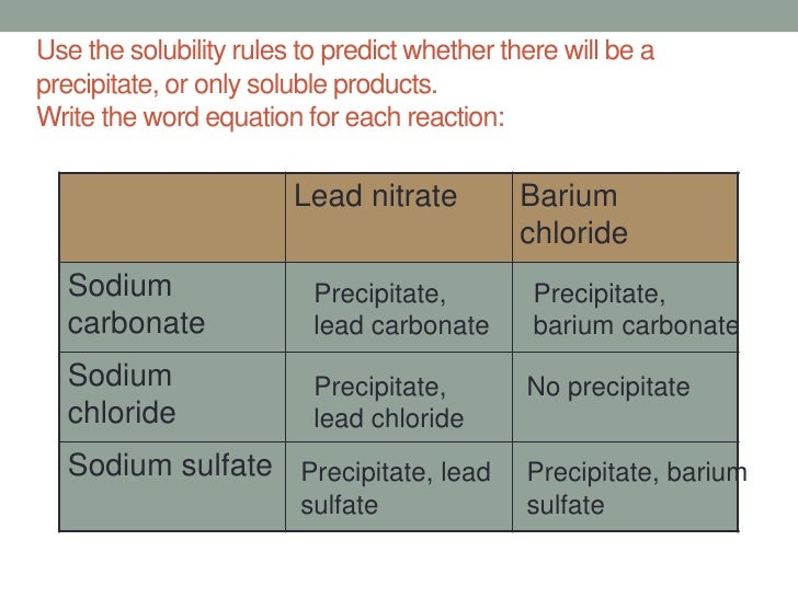 a comparison of solubility of copper sulphate sodium chloride and potassium nitrate Salts, including sodium chloride (nacl) – table salt –are the  holding the  compound together compared to the strength exerted on  while compounds  with low solubilities, such as lead sulfate (pbso4)  fluids in the human body  contain positive ions such as calcium, potassium, sodium and magnesium,.