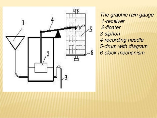 Fine Precipitation Unit 2 Wiring 101 Ferenstreekradiomeanderfmnl