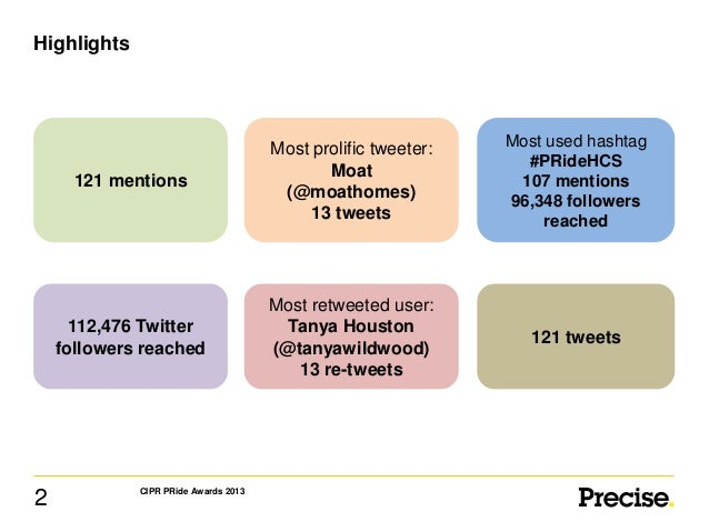 Highlights  121 mentions  Most used hashtag #PRideHCS 107 mentions 96,348 followers reached  112,476 Twitter followers rea...