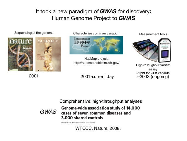It took a new paradigm of GWAS for discovery: Human Genome Project to GWAS Sequencing of the genome 2001 HapMap project: h...