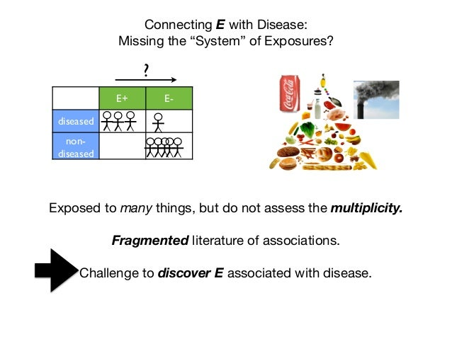 """Connecting E with Disease: Missing the """"System"""" of Exposures? E+ E- diseased non- diseased ? Exposed to many things, but d..."""