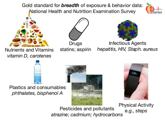 Gold standard for breadth of exposure & behavior data: National Health and Nutrition Examination Survey Nutrients and Vita...
