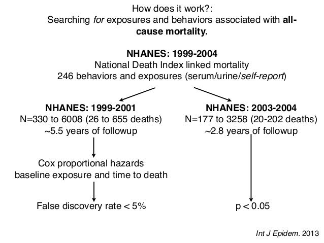 How does it work?: Searching for exposures and behaviors associated with all- cause mortality. NHANES: 1999-2004 National ...