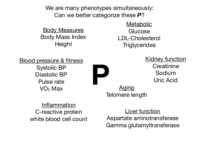 P We are many phenotypes simultaneously:  Can we better categorize these P? Body Measures  Body Mass Index  Height Blood p...