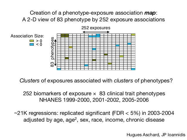 Creation of a phenotype-exposure association map: A 2-D view of 83 phenotype by 252 exposure associations > 0 < 0 Associat...