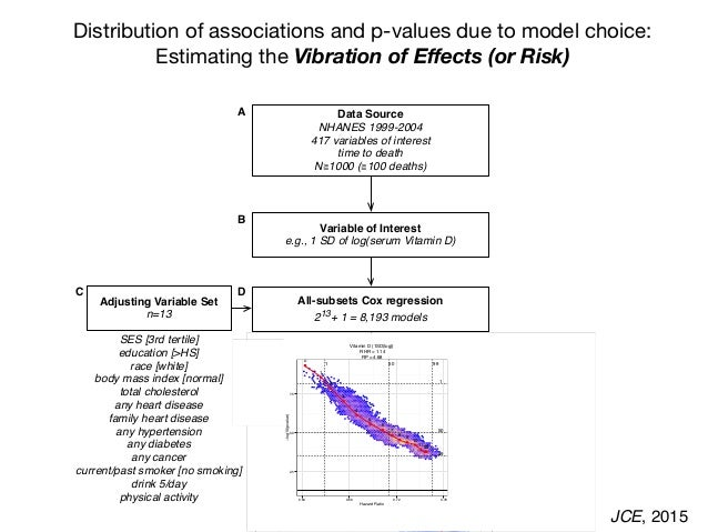 Distribution of associations and p-values due to model choice: Estimating the Vibration of Effects (or Risk) Variable of In...