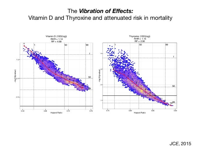 The Vibration of Effects: Vitamin D and Thyroxine and attenuated risk in mortality JCE, 2015 ● ● ● ● ● ● ● ● ● ● ● ● ●● 0 1...