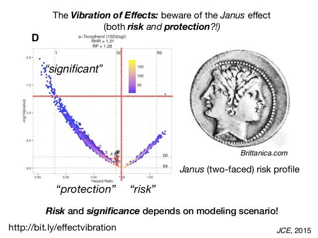 JCE, 2015 Janus (two-faced) risk profile Risk and significance depends on modeling scenario! The Vibration of Effects: beware...