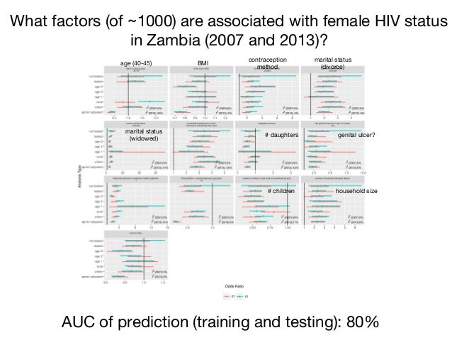 What factors (of ~1000) are associated with female HIV status  in Zambia (2007 and 2013)? AUC of prediction (training and ...