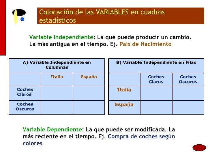 Colocación de las VARIABLES en cuadros estadísticos Variable Independiente : La que puede producir un cambio. La más antig...