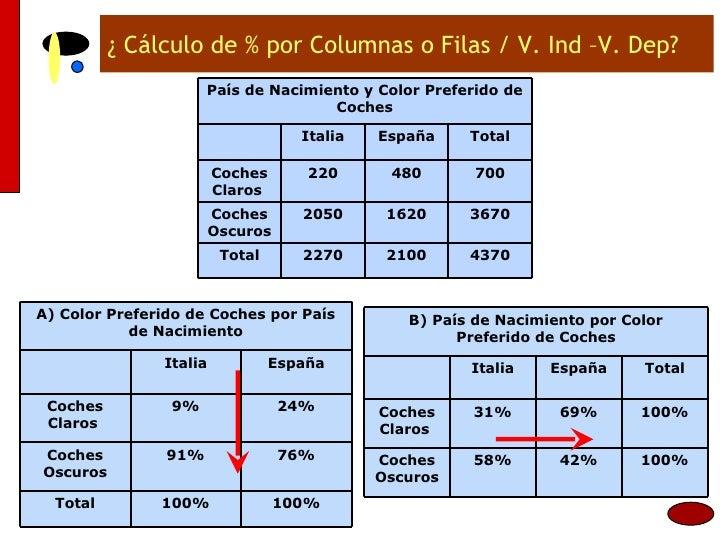 ¿ Cálculo de % por Columnas o Filas / V. Ind –V. Dep? 4370 2100 2270 Total 3670 1620 2050 Coches Oscuros 700 480 220 Coche...