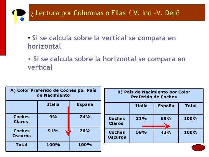 ¿ Lectura por Columnas o Filas / V. Ind –V. Dep? <ul><li>Si se calcula sobre la vertical se compara en horizontal </li></u...