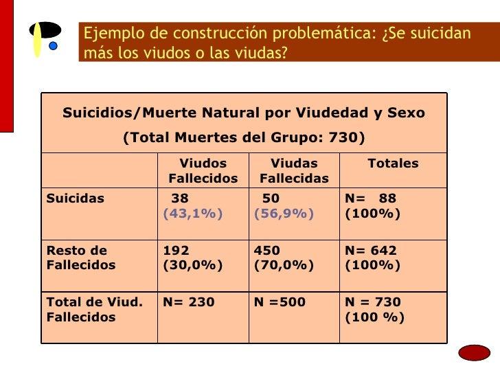 Ejemplo de construcción problemática: ¿Se suicidan más los viudos o las viudas? N= 642 (100%) 450 (70,0%) 192 (30,0%) Rest...