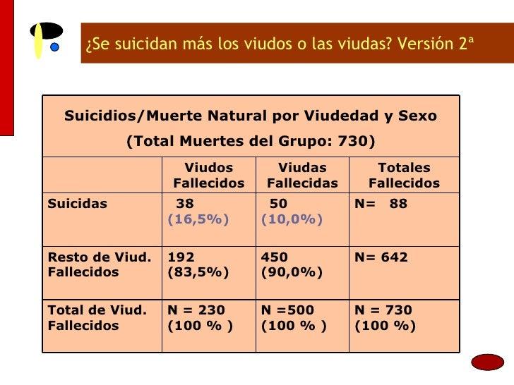 ¿Se suicidan más los viudos o las viudas? Versión 2ª N= 642 450 (90,0%) 192 (83,5%) Resto de Viud. Fallecidos N = 730 (100...
