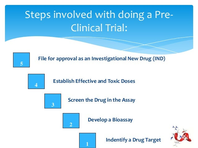 Toxicity study of drugs