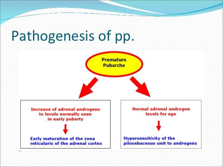 Pathogenesis of pp.