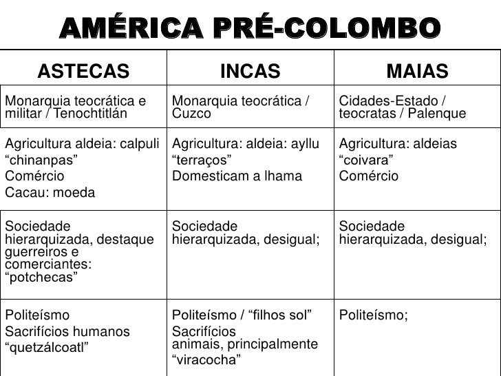 Pre colombianos ate euro XIX Slide 2