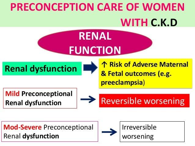 Irreversible worsening Renal dysfunction ↑ Risk of Adverse Maternal & Fetal outcomes (e.g. preeclampsia) Mild Preconceptio...