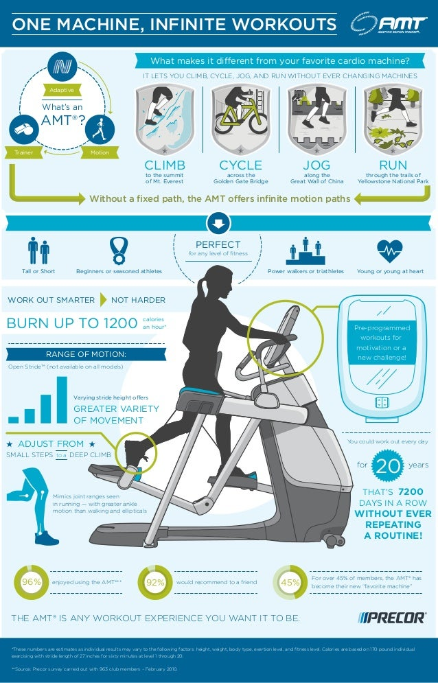 Infographic] Best Cardio Workout To Do in a Gym