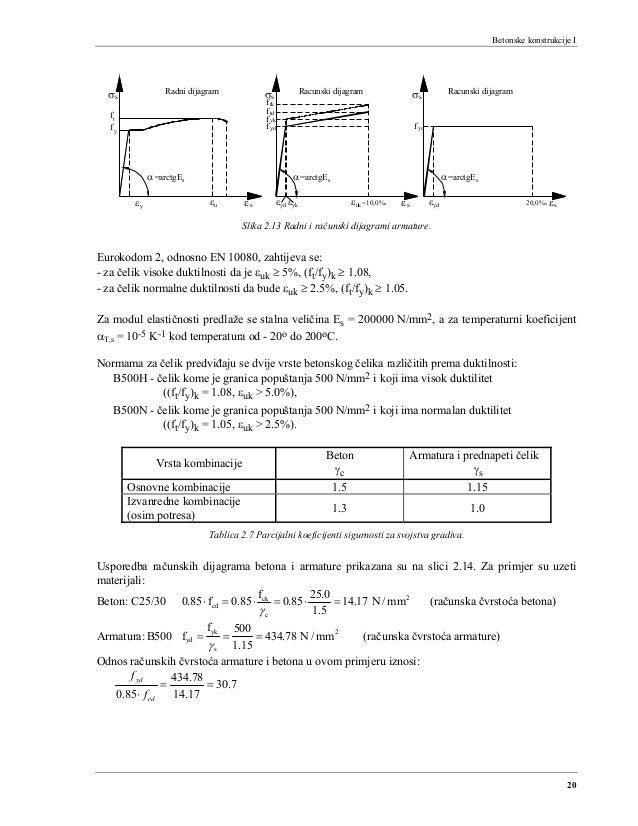 Betonske konstrukcije I 20 =arctgE fy α s εy εu sε sσ ft yk =arctgE εyk α εuk s εs tkf f sσ ydf ftd εyd =10,0% ydε ydf sσ ...