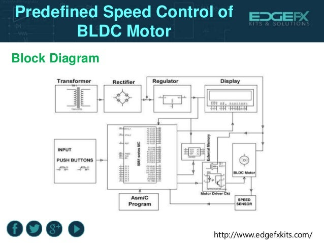 Predefined speed control of bldc motor