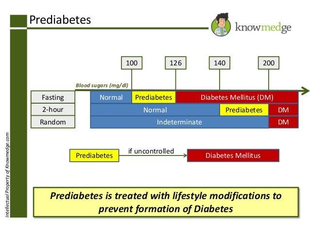 Prediabetes 100  126  140  200  Blood sugars (mg/dl)  Fasting  Normal  2-hour  Diabetes Mellitus (DM)  Normal  Random Inte...