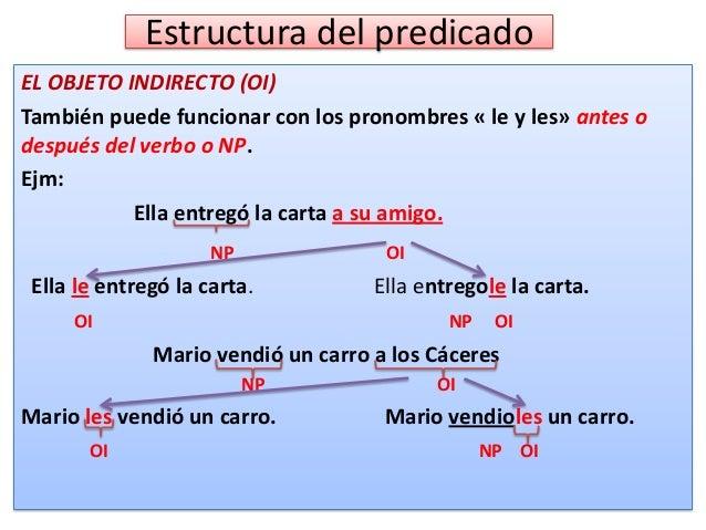 Objeto indirecto (OI)  Subraya el OI (Objeto indirecto) en las siguientes oraciones: 1. 2. 3. 4. 5. 6.  En Máncora compré ...