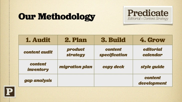 Problem Solving with Content Strategy
