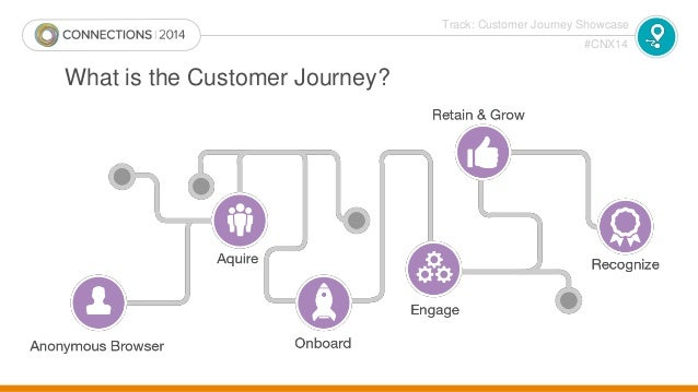 customer journey tracking CNX14 - Predicting Success: Achieving ROI from Personalized Content …