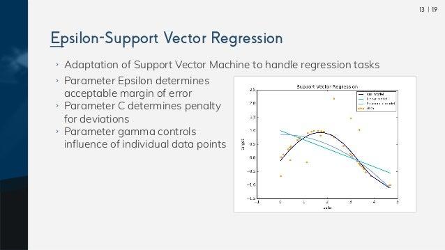  1913 ›› Adaptation of Support Vector Machine to handle regression tasks ›› Parameter Epsilon determines acceptable margin...